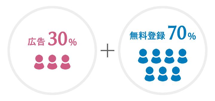 広告30%、無料登録70%
